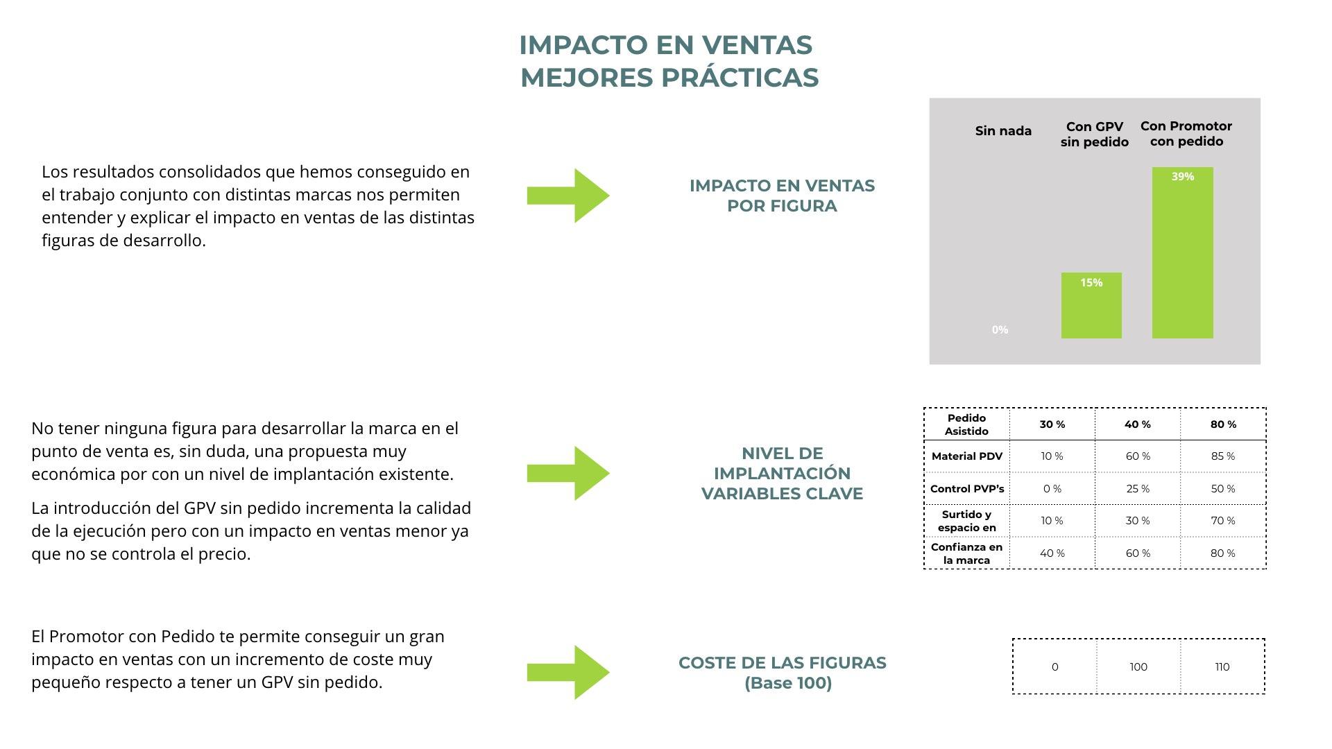 Genneraventa: Impacto en ventas