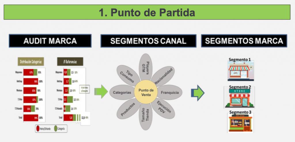 canal afinshop, metodo genneraventa